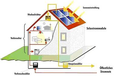 Passivhaus aufbau  Photovoltaik | HEMS-Renewables