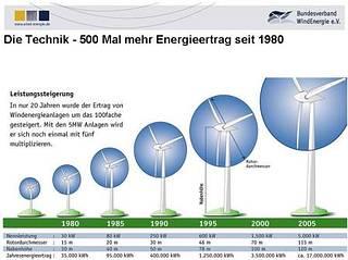 Windkraft zukunft