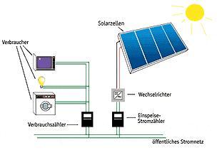 photovoltaik hems renewables. Black Bedroom Furniture Sets. Home Design Ideas